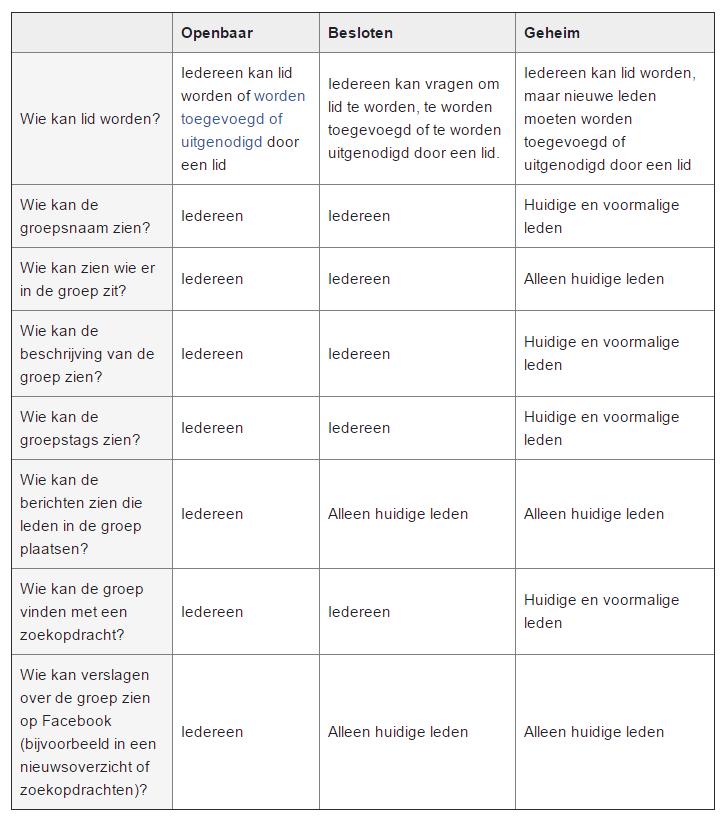 verschil-openbaar-besloten-geheime-facebook-groepen